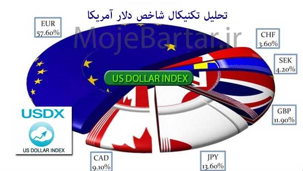 تحلیل شاخص دلار آمریکا - تحلیل تکنیکال USDX