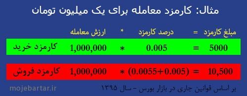 فرمول محاسبه کارمزد خرید و فروش سهام