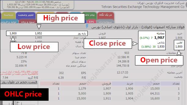چهار قیمت اصلی OHLC چیست؟