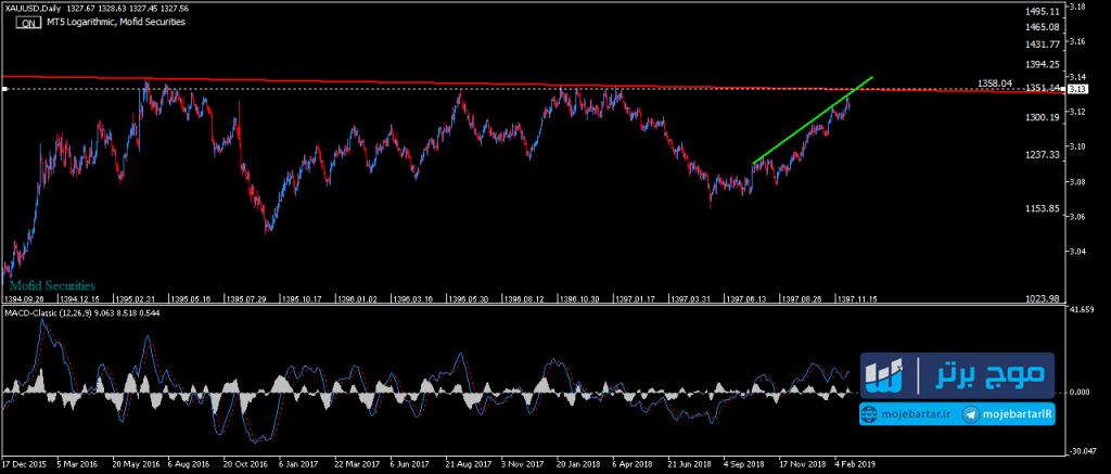 تحلیل قیمت طلا ی جهانی